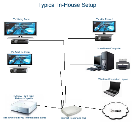 et center in housetypical house network