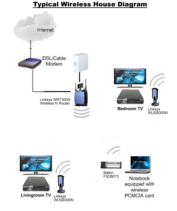 Wireless Home Wireless Home Entertainment Center: home wifi architecture